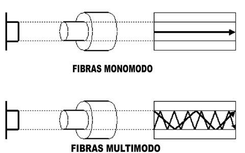 Cables-mono-y-multimodo