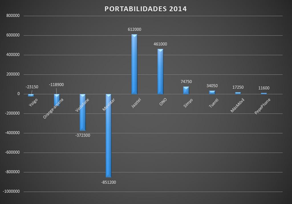 Portabilidades 2014