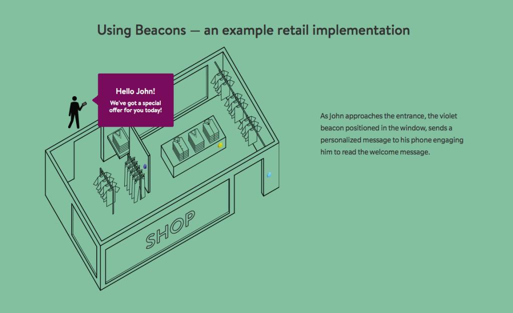 iBeacons-retail