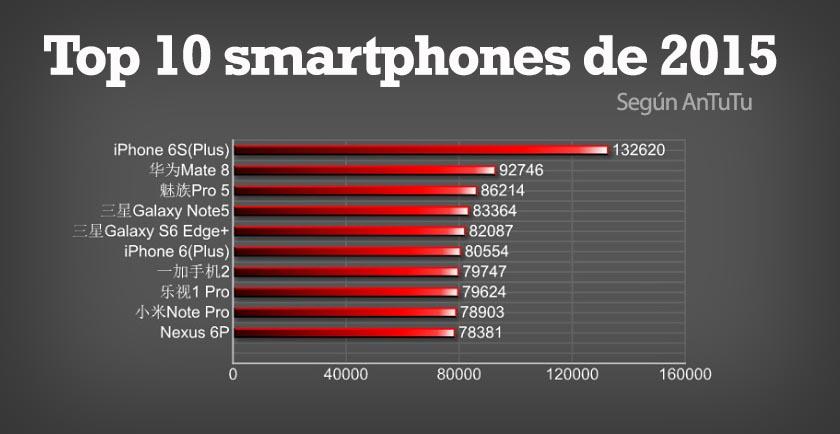 Top-10-smartphones-2015-antutu
