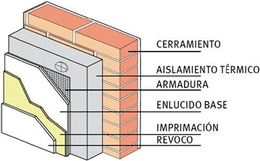 Passive house qu son - Tipos de aislamiento termico ...