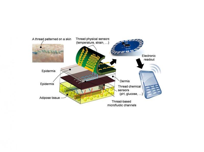 crean-hilo-inteligente-que-al-usarse-en-suturas-recopila-informacion-sobre-el-tejido_ampliacion