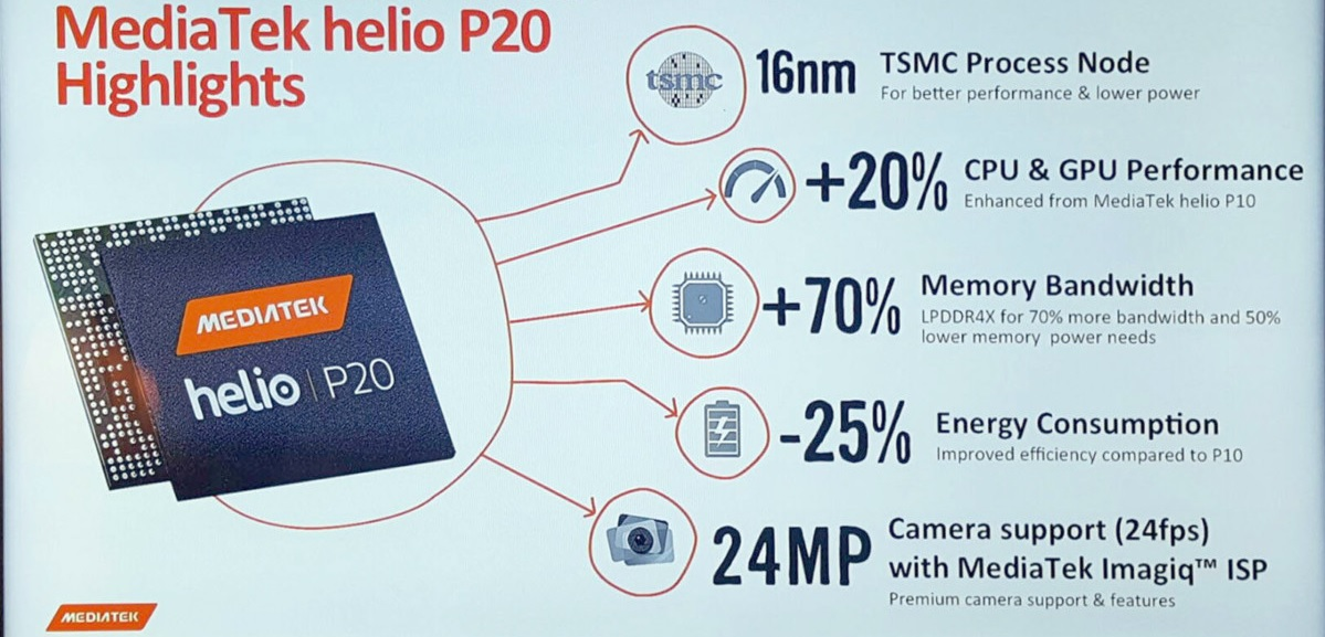 novedades-mediatek-helio-p20