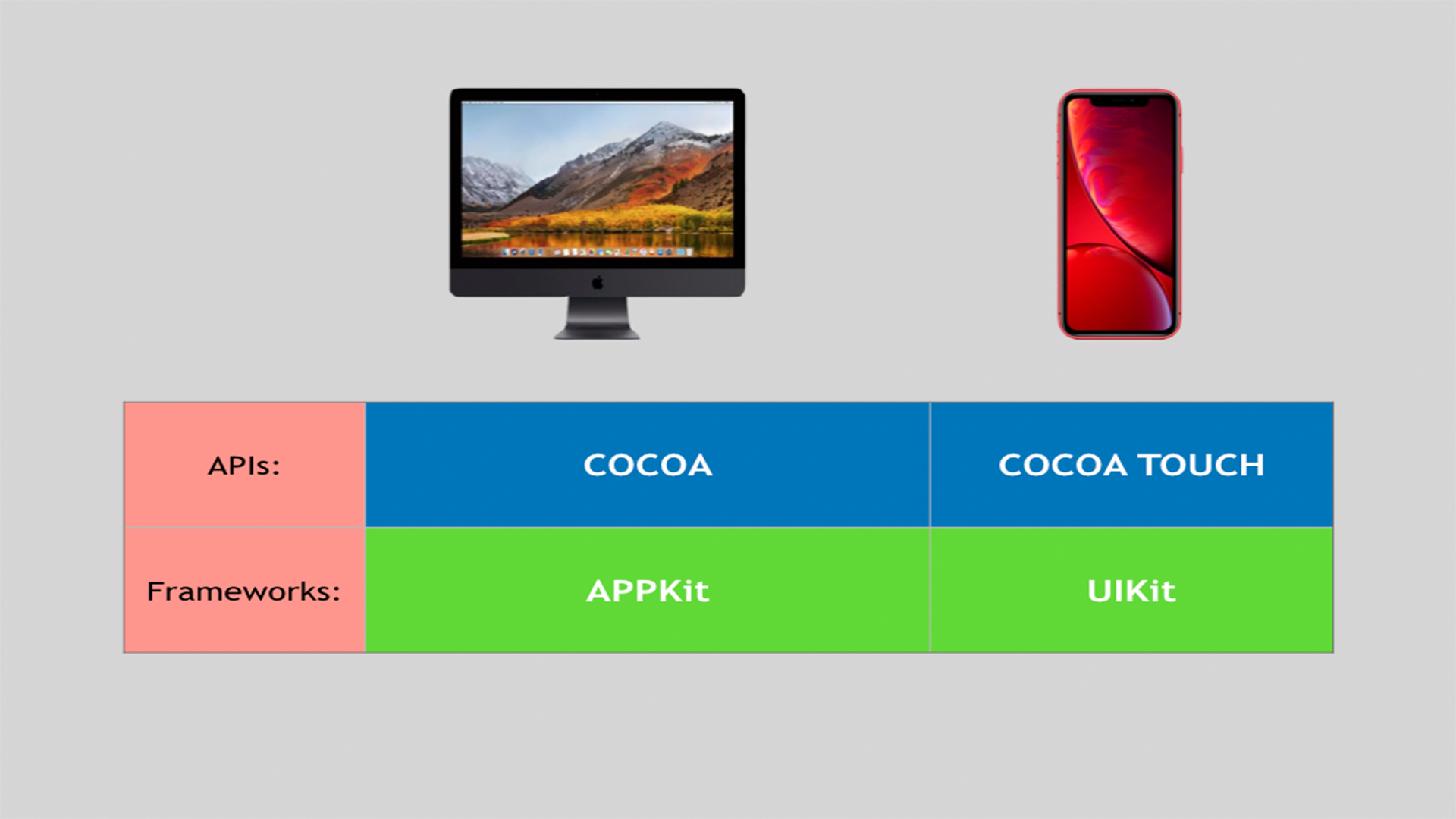 Cocoa y APPKit VS Cocoa Touch y UIKit
